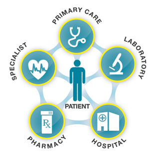 Coordinated Healthcare